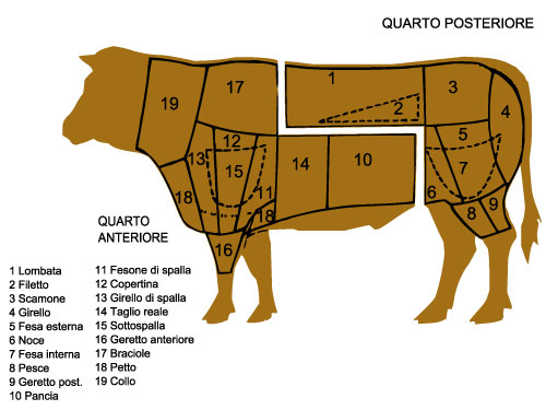 i tagli di carne bovina