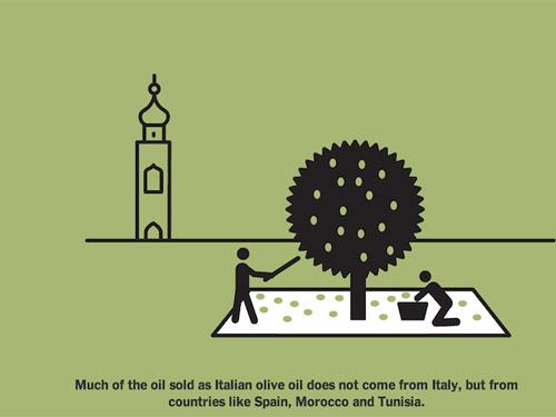 l'illustrazione dello scandalo dell'olio
