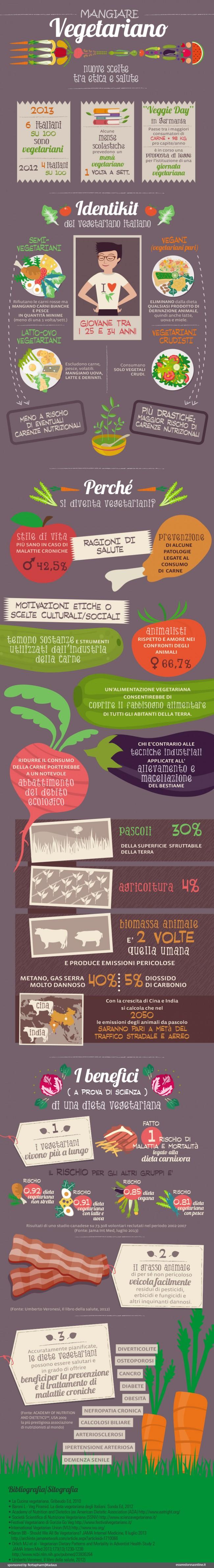 I numeri del vegetarianismo in Italia infografica