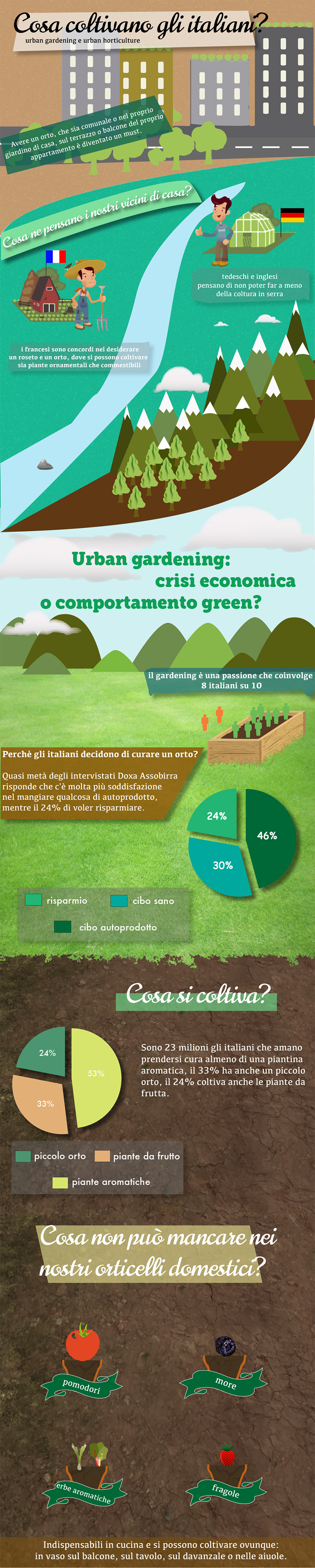 urban gardening infographic