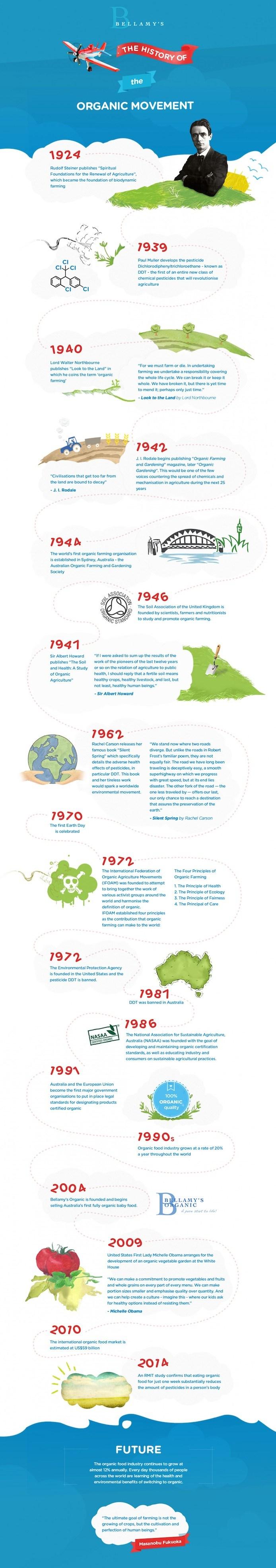 Storia del Biologico