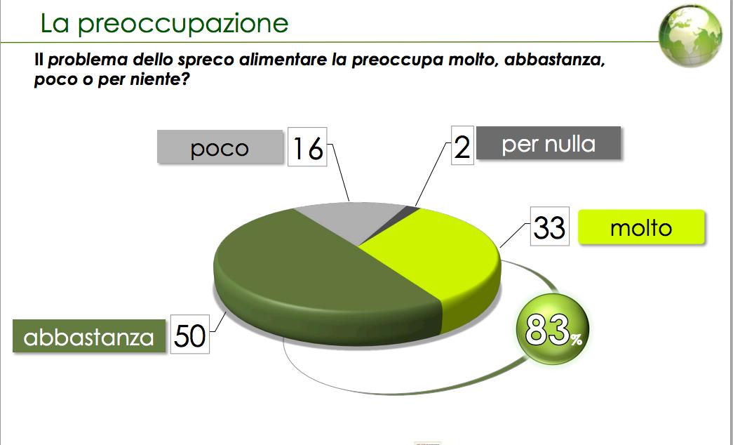 Spreco del Cibo in Italia