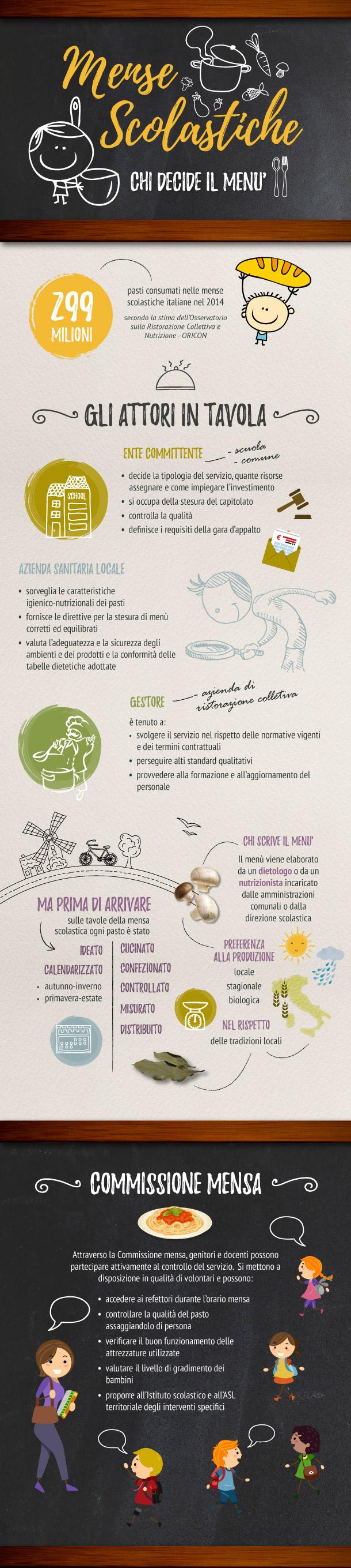 Infografica chi decide il menù delle mense scolastiche