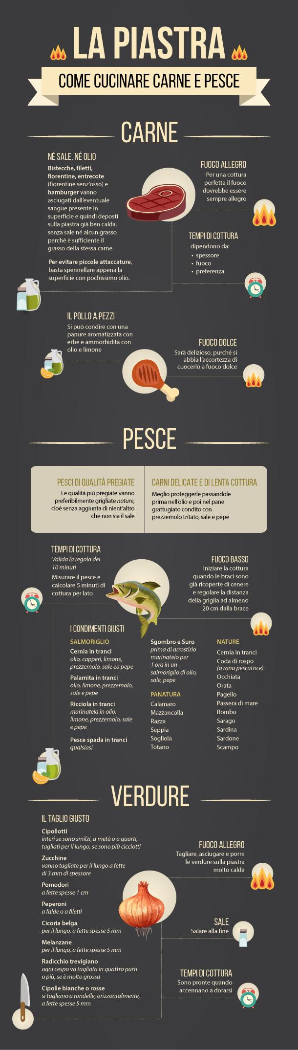 Cucinare alla piastra infografica