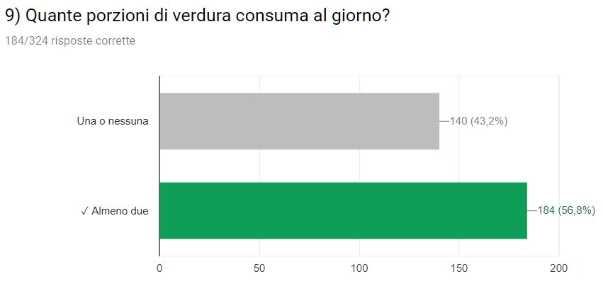 consumo verdura