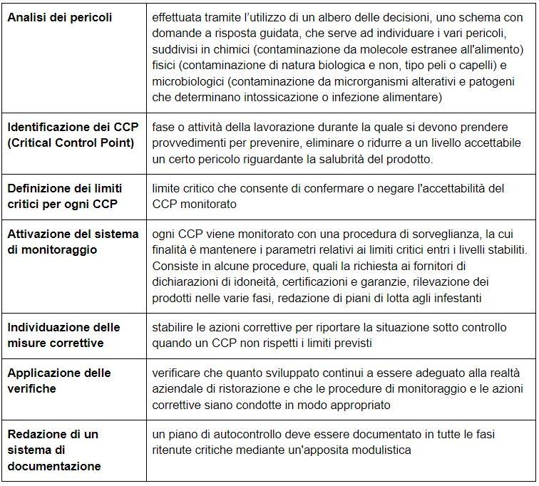 protocollo haccp