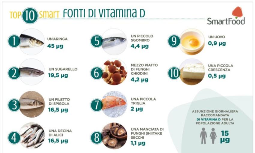 vitamina D quantità