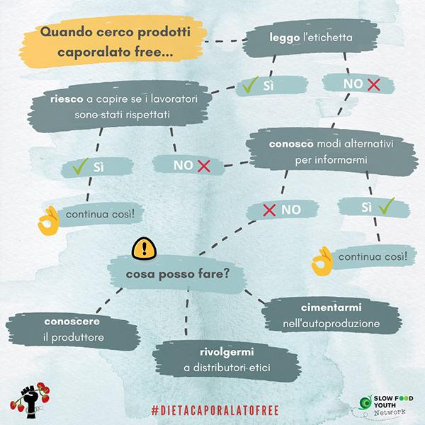 Infografica test #dietacaporalatofree