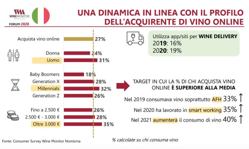grafica identikit consumatore vino
